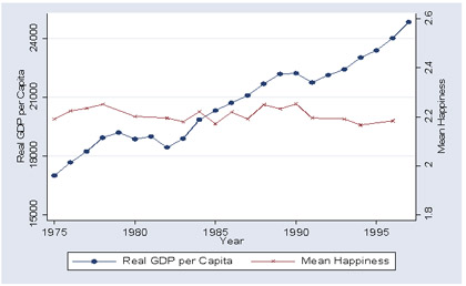 GDP Happiness