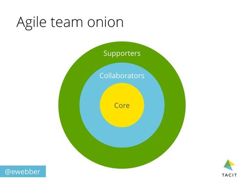 Agile-team-onion