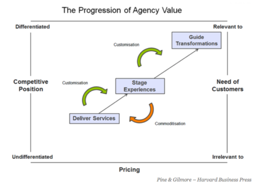 Progression-of-agency-value