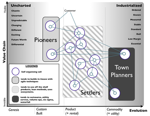 Pioneers, Settlers and Town Planners
