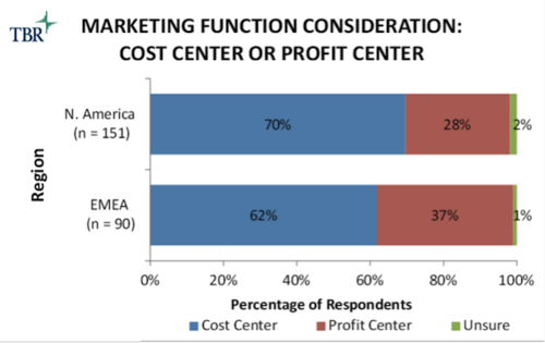 Marketing_cost_or_profit
