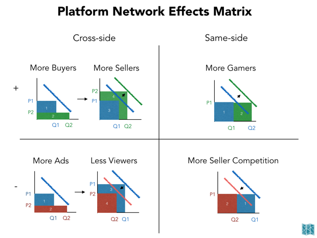 Network-effects-3