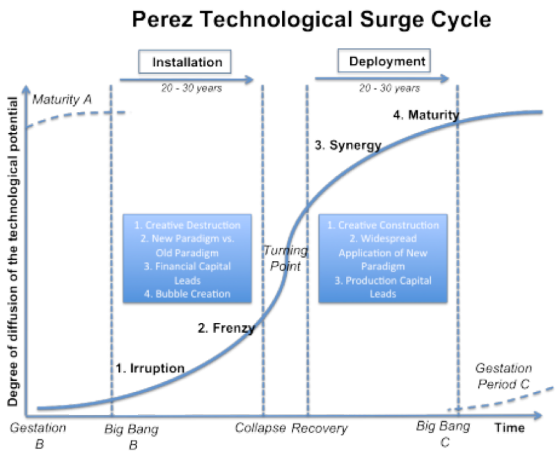 Perez-technological-surge-cycle