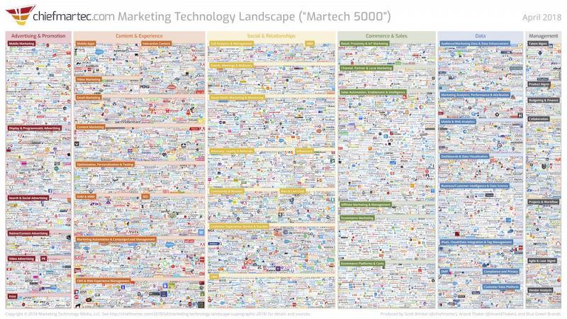 Marketing_technology_landscape_2018_slide 2