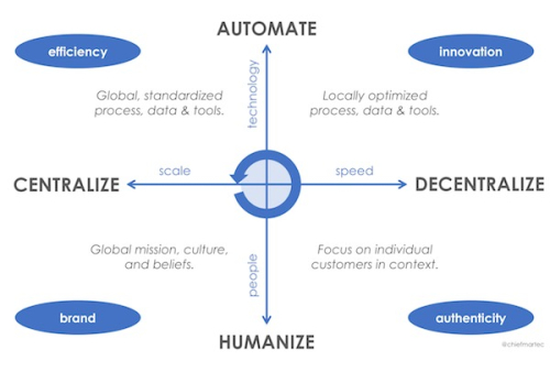 Marketing-Technology-four-forces